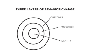 Three-Layers-of-Behavior-Change